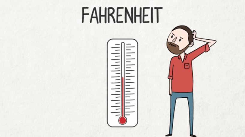 Animated History of the Fahrenheit Scale