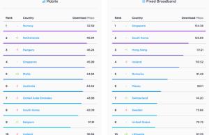 Country's Internet Speeds