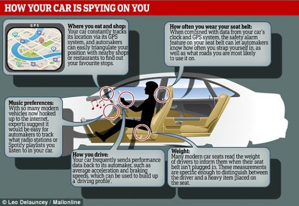 Your Modern Cars Are Spying On You