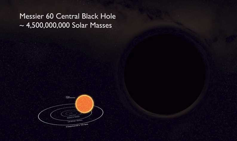 Black Hole Size Comparison 2018