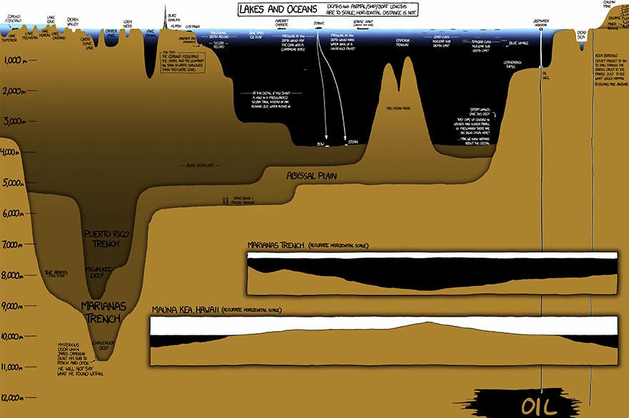 How Deep The Ocean Is