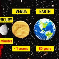 How Long Can You Survive On Each Planet?