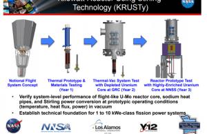 NASA Is Testing Mini-Nuclear Reactors To Use At Moon and Mars