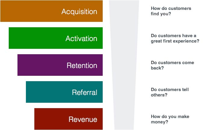 Funnel of metrics for innovation. Used on Hack & Hustle's blog. Article on the definition of Business Development.