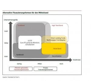 Alternative Finanzierungsformen für den Mittelstand (© Standard & Poor's)