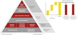 Supply Chain Management Integration Framework (SCMIF) Quelle: Höveler Holzmann Consulting