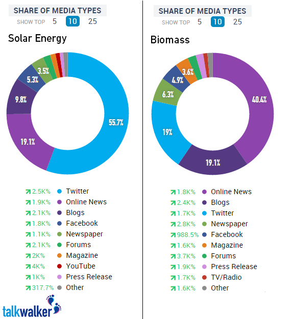 Solar_media_types_comparison