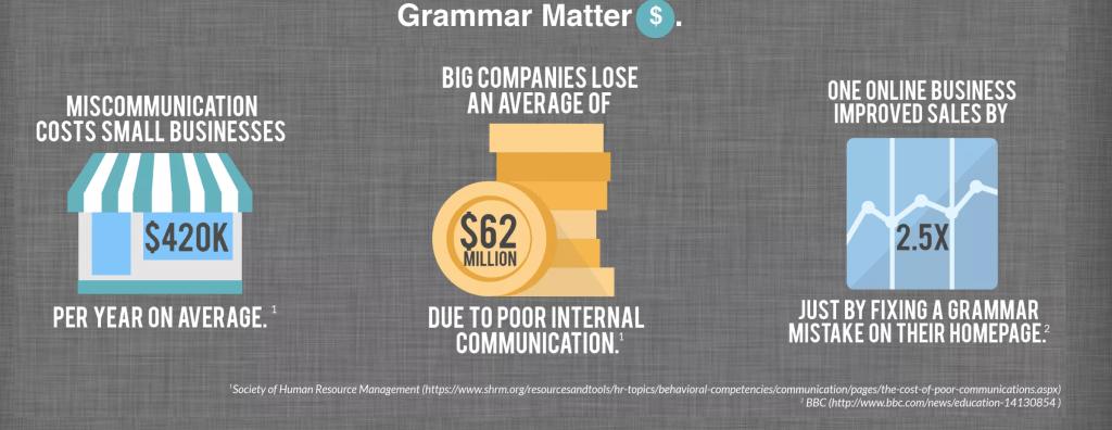 Importance of Grammar Stats Image