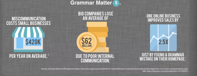 Importance of Grammar Stats Image