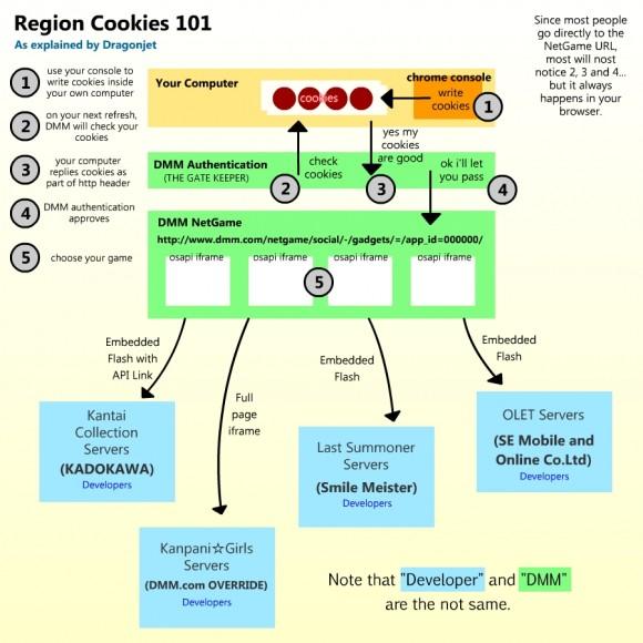 Region_cookies_101