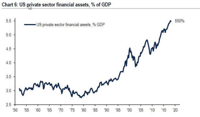 Бенджамин Фулфорд 23.09.2019-Признаки грандиозного финансового цунами. Us-private-sector-financial-assets