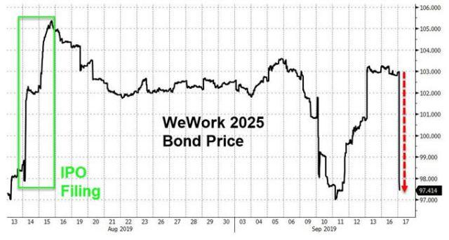 Бенджамин Фулфорд 23.09.2019-Признаки грандиозного финансового цунами. Wework-bond-price