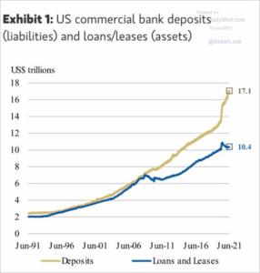 к июню 2021 года банки имели на 7 триллионов долларов больше депозитов, чем кредитов