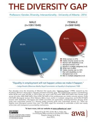 AWA-Diversity-Gap-Professors-Gender,-Diversity,-Intersectionality