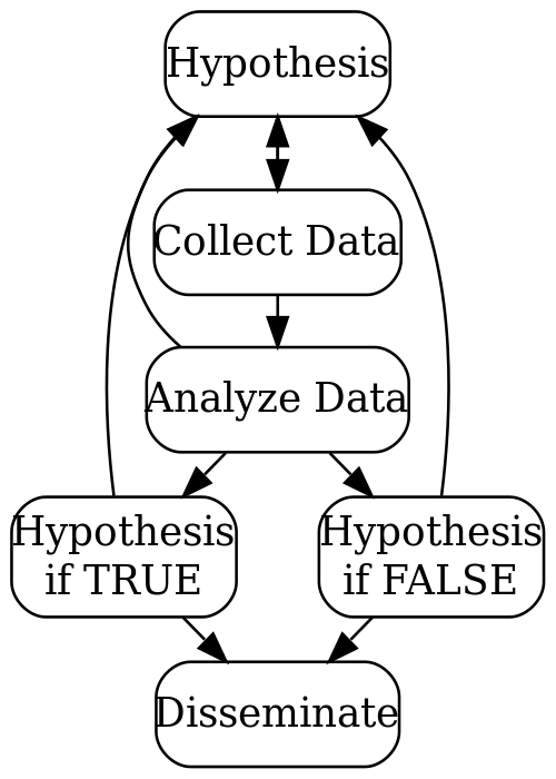 Scientific method, team dynamics, and project datasets