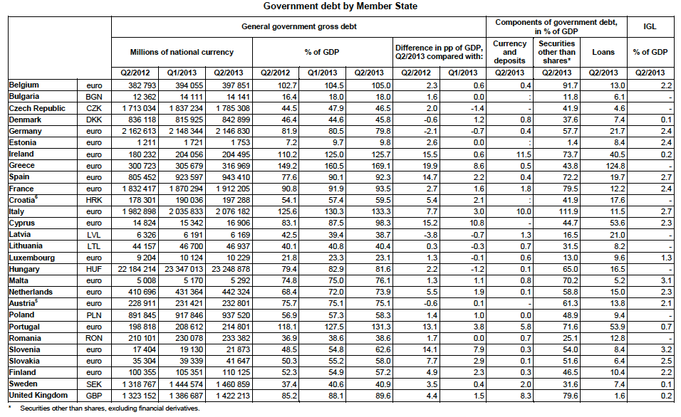 debito pubblico europa