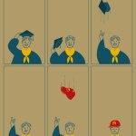 Dalla laurea al lavoro….(magari)