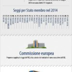 Verso le elezioni europee del 22-25 maggio 2014