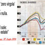 Con Renzi finalmente l'Italia ha cambiato verso. Ha messo la retromarcia