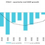 L'Italia tornerà a crescere nel 2042