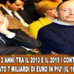 Con Letta e Renzi tasse locali aumentate del 16,7%