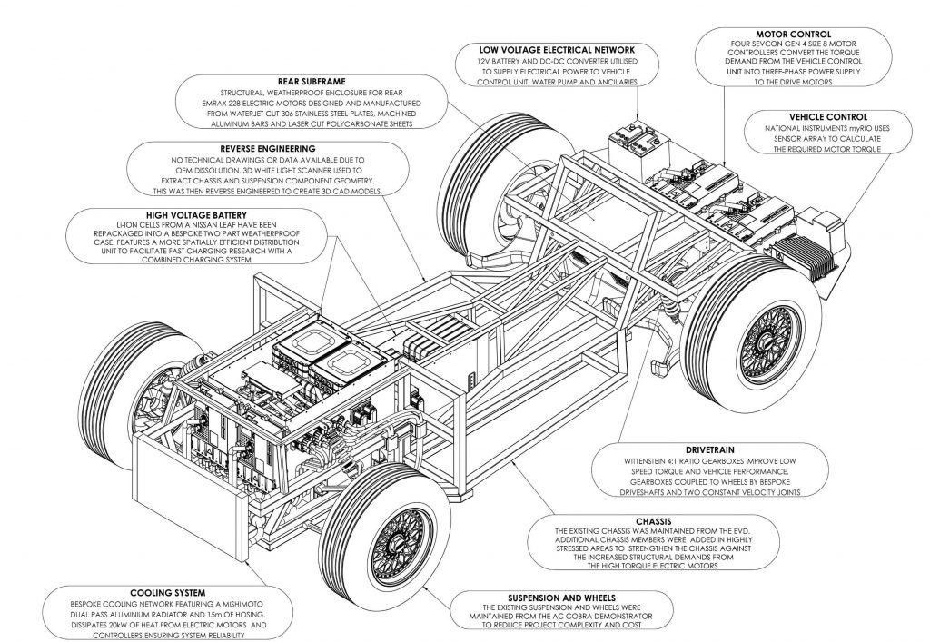 Scalable Electric Powertrain