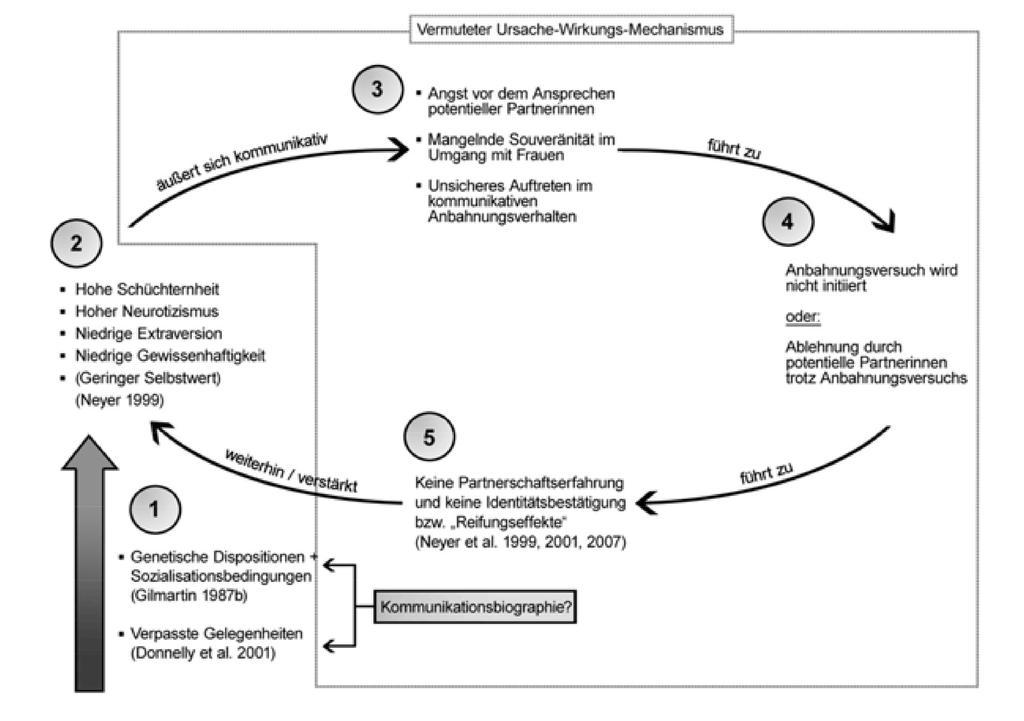Vermuteter Ursache-Wirkungs-Mechanismus nach Sprenger