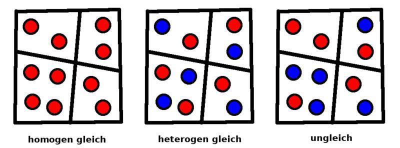 homogen heterogen gleich ungleich