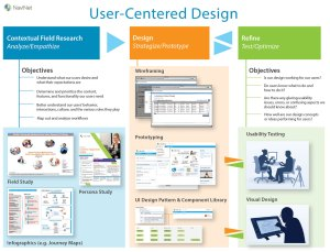 User-Centered Design Process