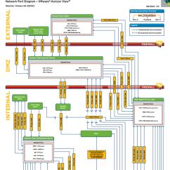 Vmware Basic Diagram Minn Kota Power Drive V2 Wiring Releases Network Port Poster For Horizon View 5 2 Up2v