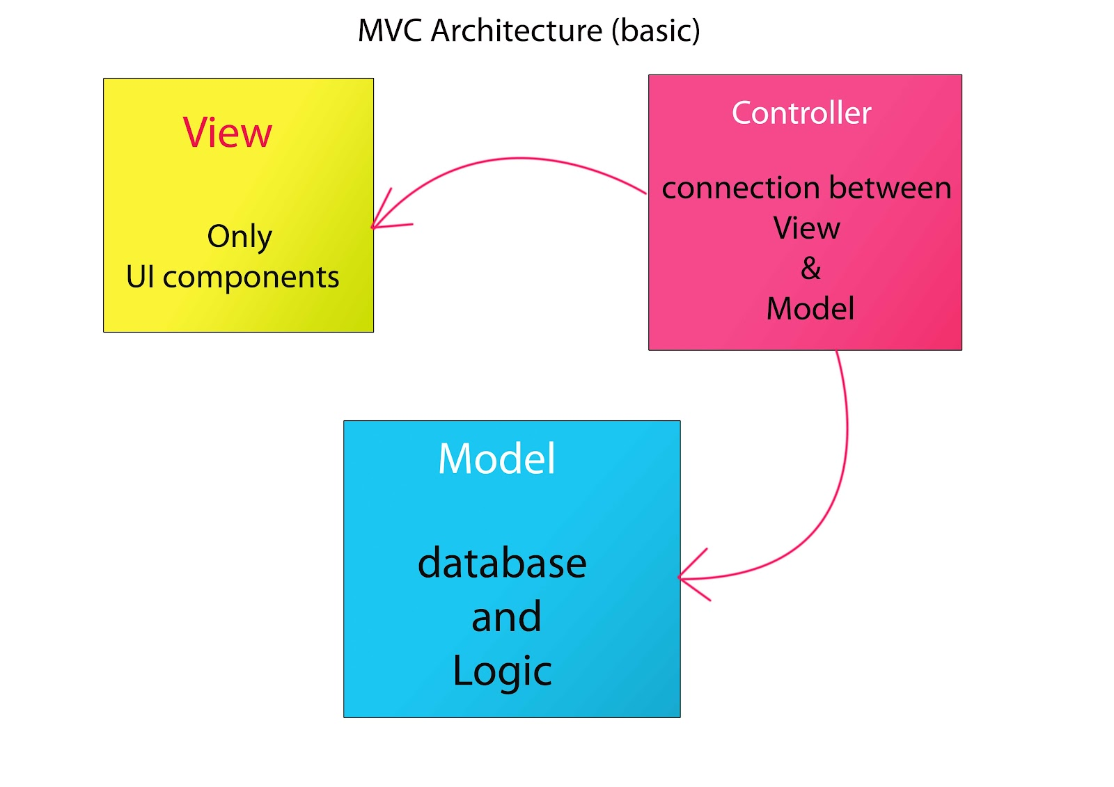 java 3 tier architecture diagram telephone connector wiring mvc in angular js ud