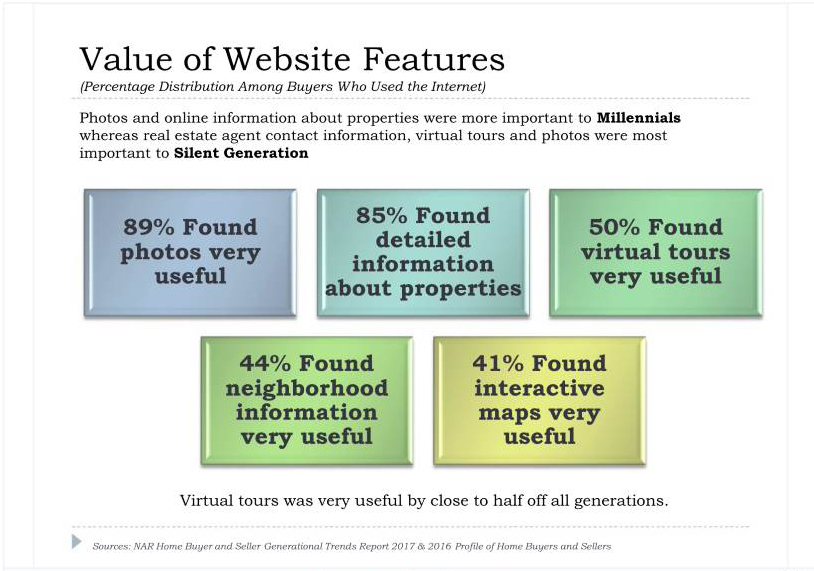 Value of Website Features