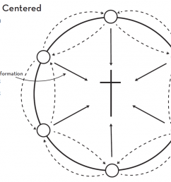 notes on diagram 2 note in this diagram that there is no circle around jesus christ that sections him off moreover there are arrows of interaction with  [ 1024 x 776 Pixel ]