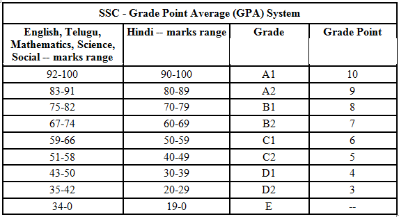 AP SSC Results Grade wise