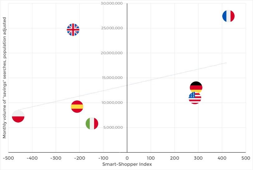 Smart Shopper Index – Search volume correlation