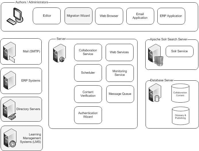 Understanding the Server Landscape