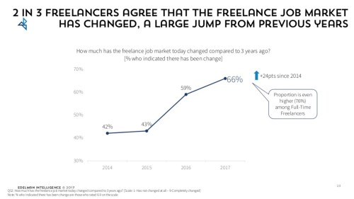 small resolution of the labor market is changing future is freelance not 401k s