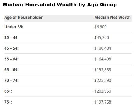 Wealth Accumulates As People Get Older