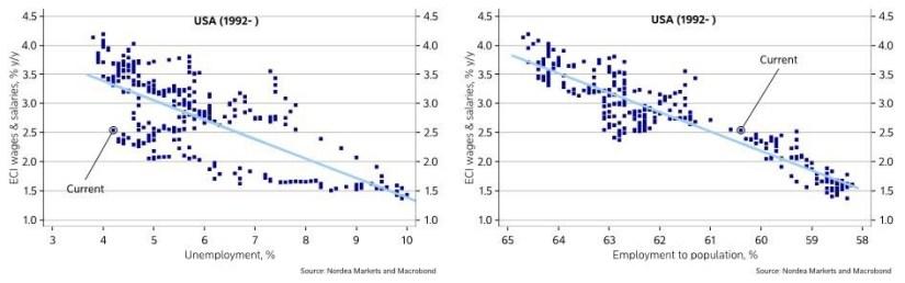 Unemployment Versus Wage Growth
