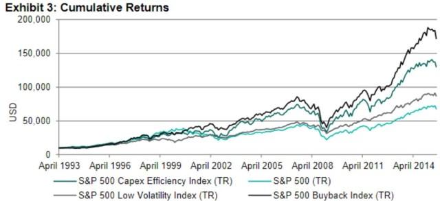 Big Buybacks Outperformed Efficient Use Of Capex