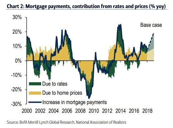 Breakdown Of Mortgage Payment Changes