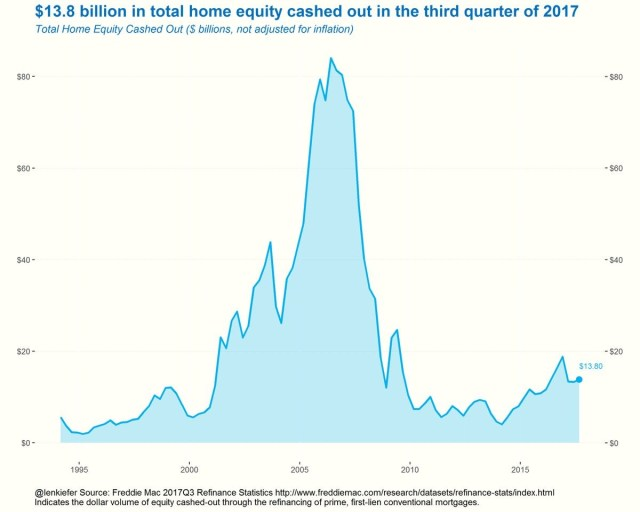 Cashed Out Home Equity