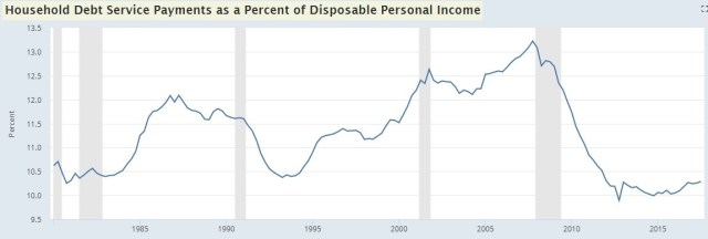 Debt Service Payments Relative To Disposable Income