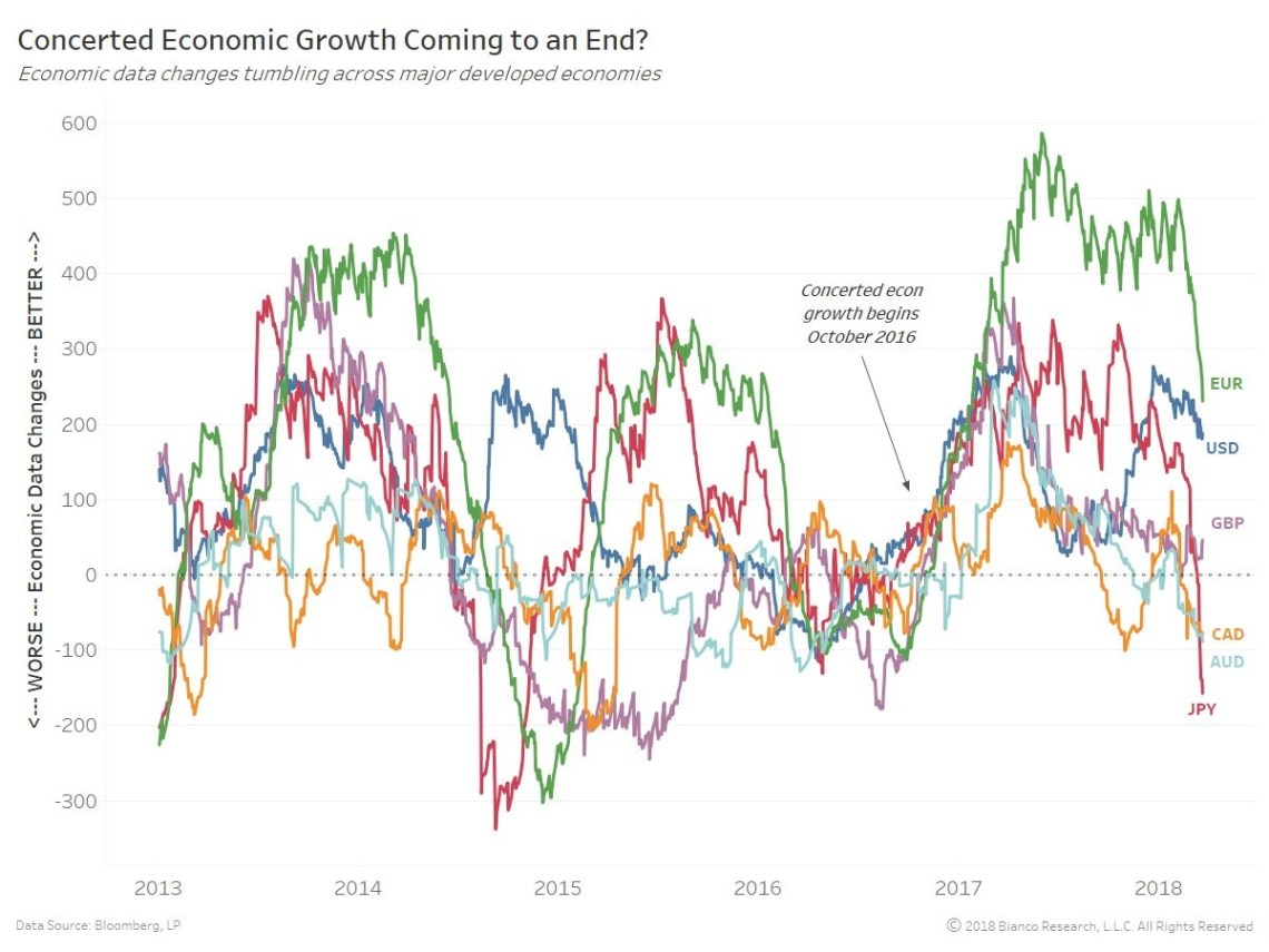 Global Growth Slowdown