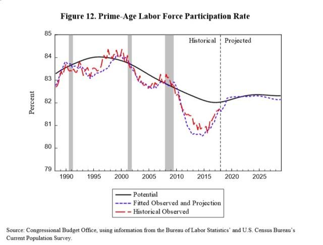 Prime Aged Labor Force Participation Rate