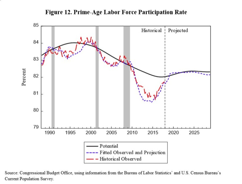 Prime Aged Labor Force Participation Rate