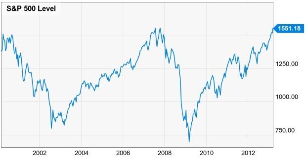 S&P 500 2000-2013