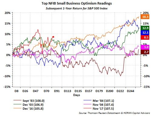 Small Business Optimism Isn't Bad For Stocks