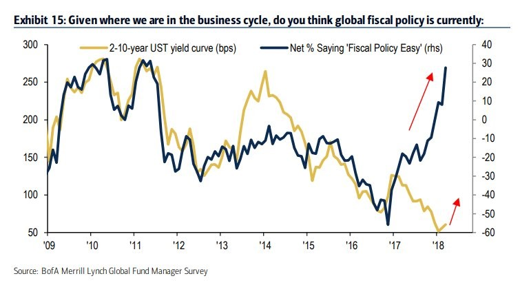 Unusually Easy Fiscal Policy Near The End Of The Expansion