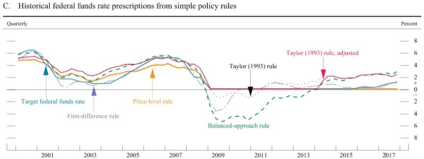Various Rules Applied To The Fed Funds Rate